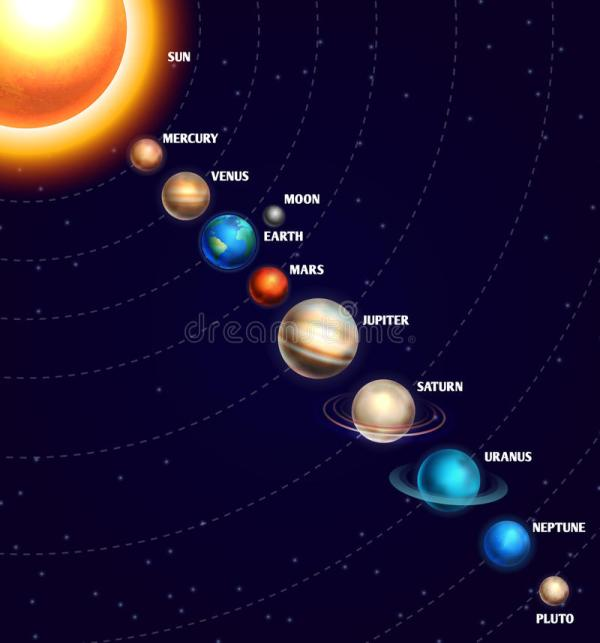 Solar System With Sun And Planets On Orbit Universe Starry ...