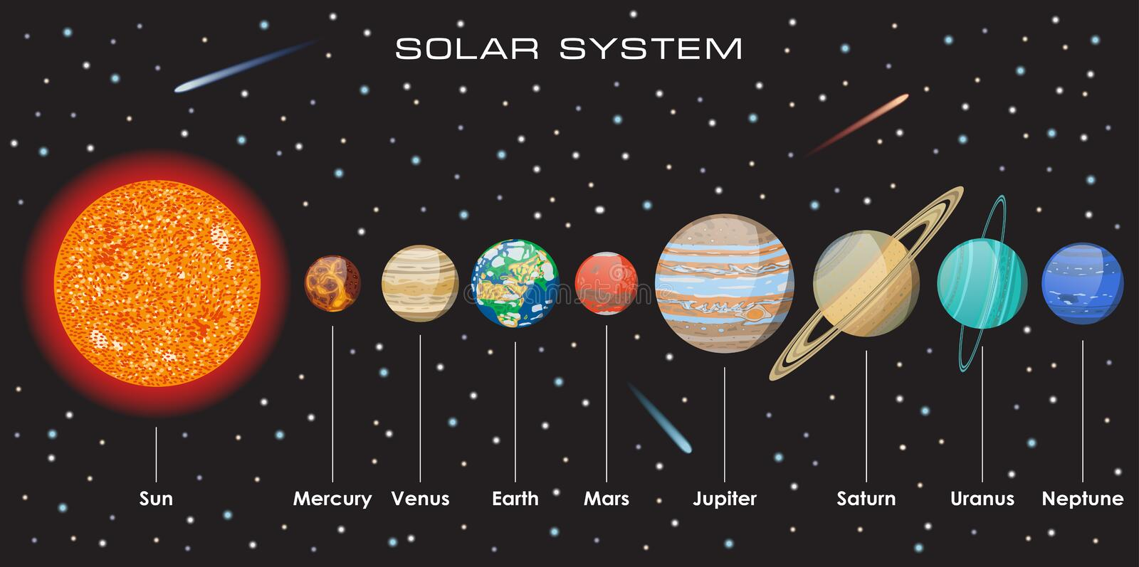 Order Of The Planets Diagram