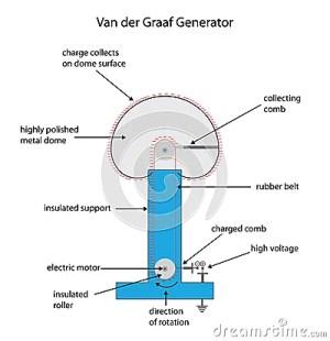 Fully Labeled Diagram For A Van Der Graaf Electrostatic