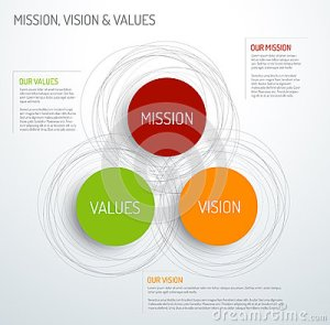 Mission, Vision And Values Diagram Stock Vector  Image: 50061081