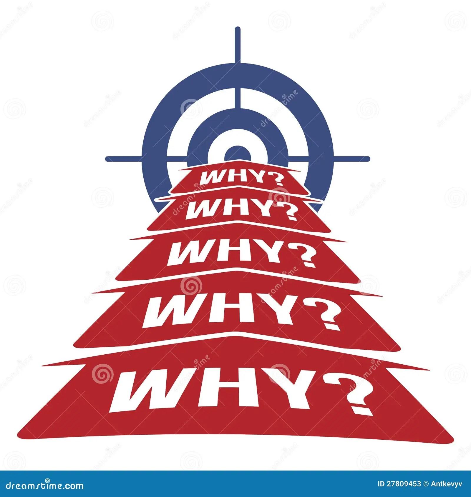 5 Why Methodology Concept Stock Photos