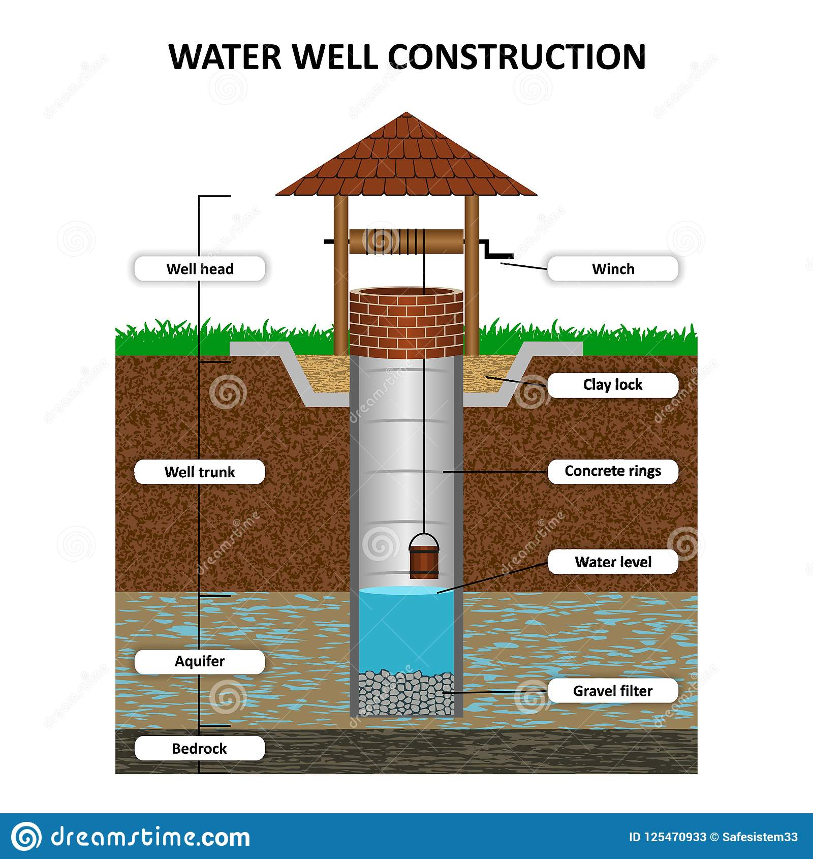 Groundwater Cartoons Illustrations Amp Vector Stock Images