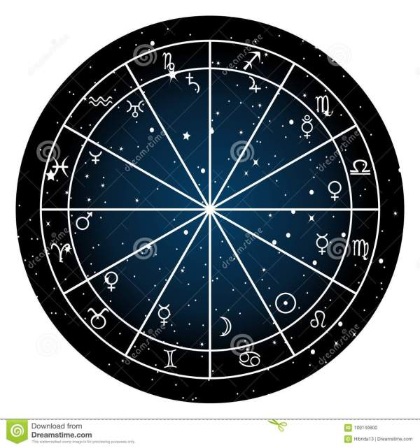 Astrology Zodiac With Natal Chart Zodiac Signs And
