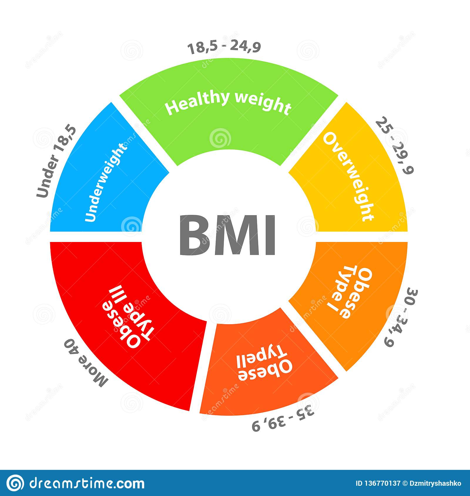 Bmi Or Body Mass Index Dial Chart Stock Vector