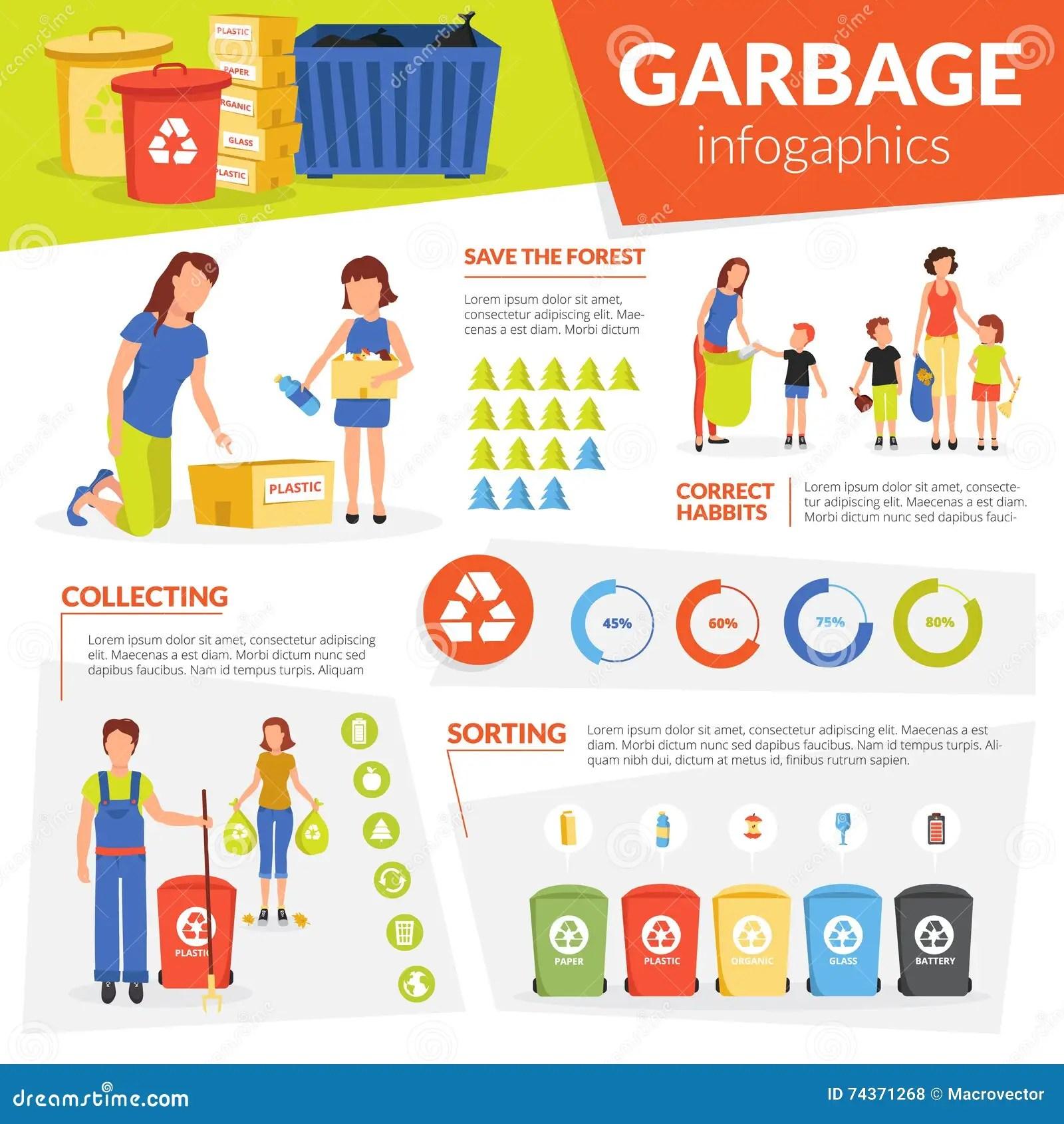 Cartaz De Reciclagem De Classificacao De Coleta Waste De