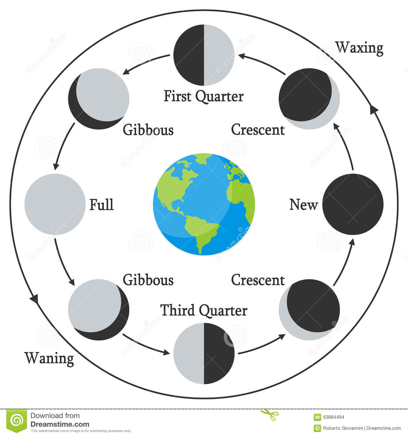 Cartoon Earth With Moon Phases Stock Vector