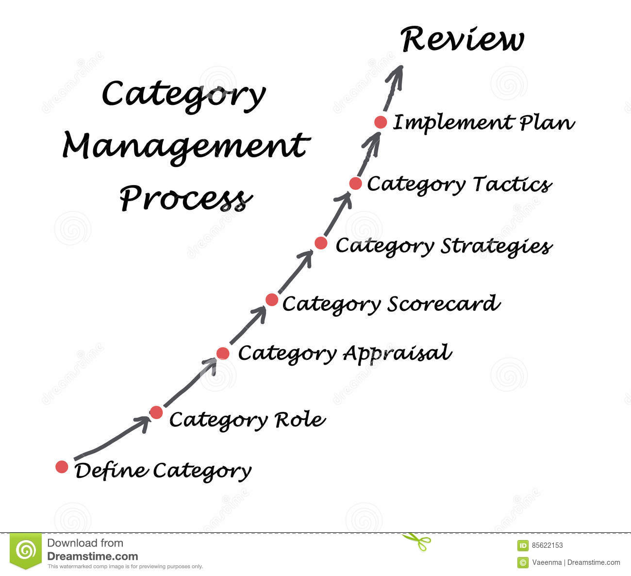 Category Management Stock Image Image Of Plan Presenting