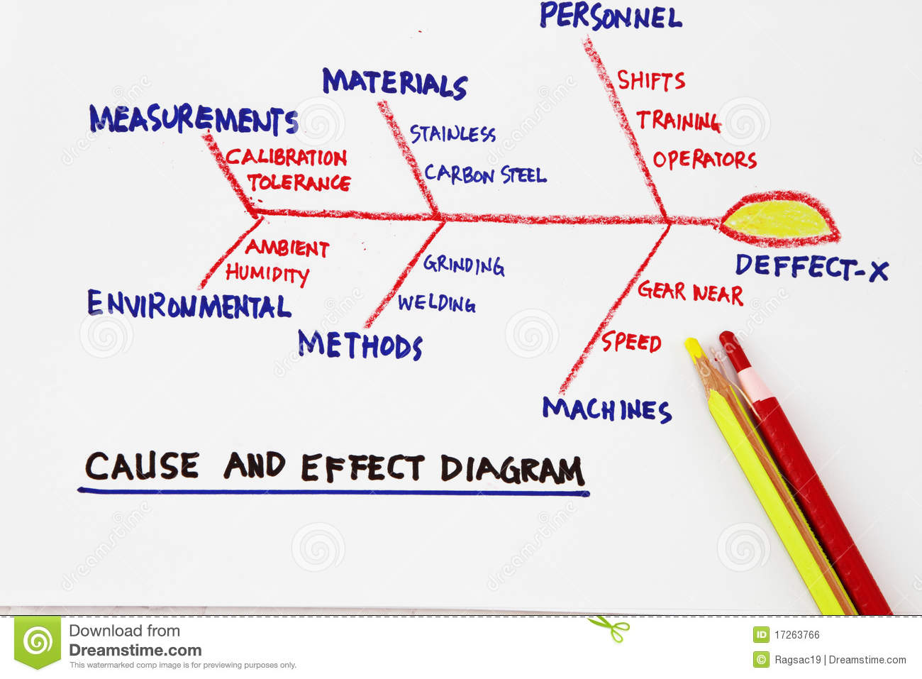 Cause And Effect Diagram Stock Photo Image Of Leadership
