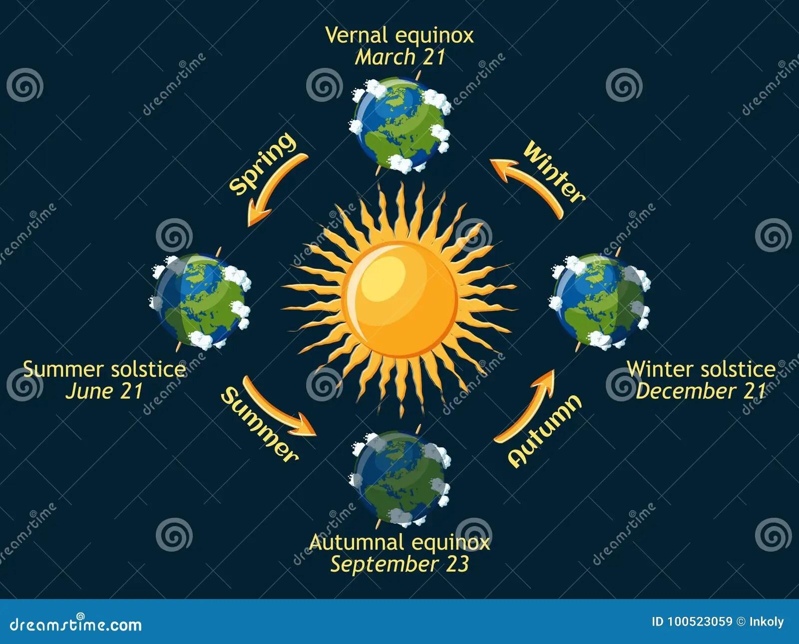 Ciclo De Las Estaciones De La Tierra Del Ano Solsticio Del