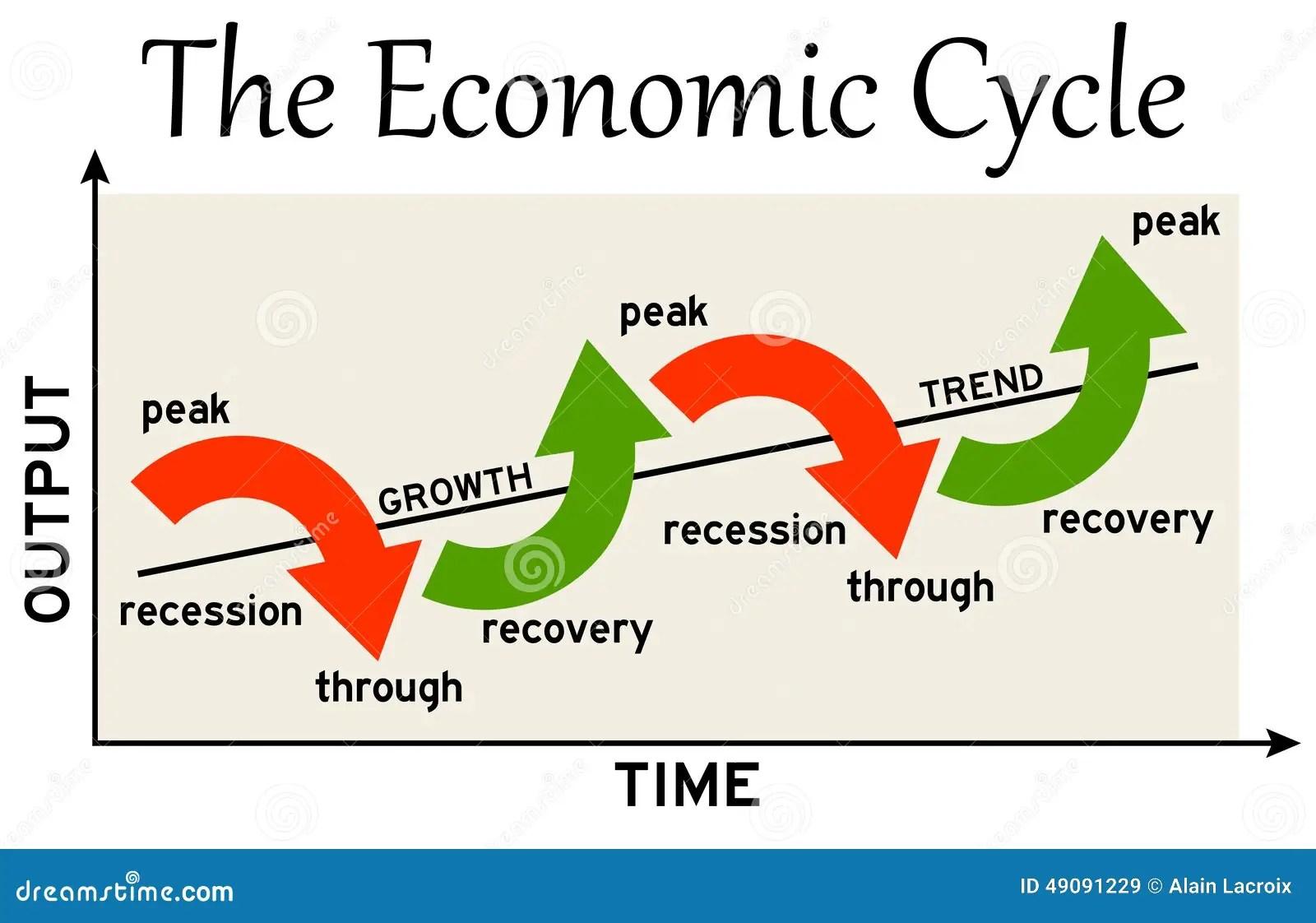 Ciclo Economico Stock De Ilustracion
