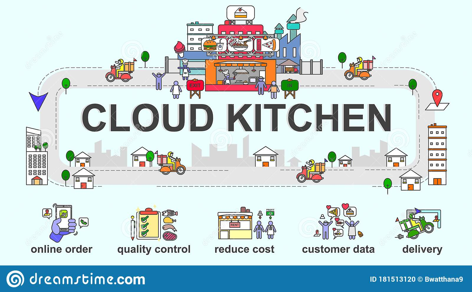 Download this vector banner of cloud kitchen vector illustration now. The Concept Flat Design Vector Of Cloud Kitchen With Minimal Icons Of Advantage Stock Vector Illustration Of Benefit Advantage 181513120