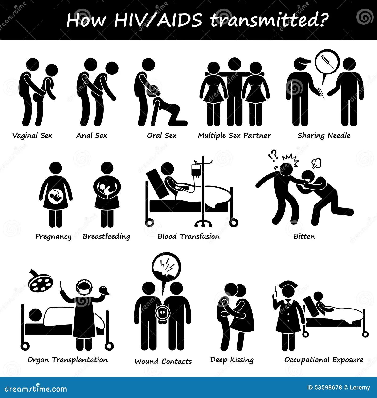 Come La Trasmissione Trasmessa Diffusione Dell Aids Di Hiv