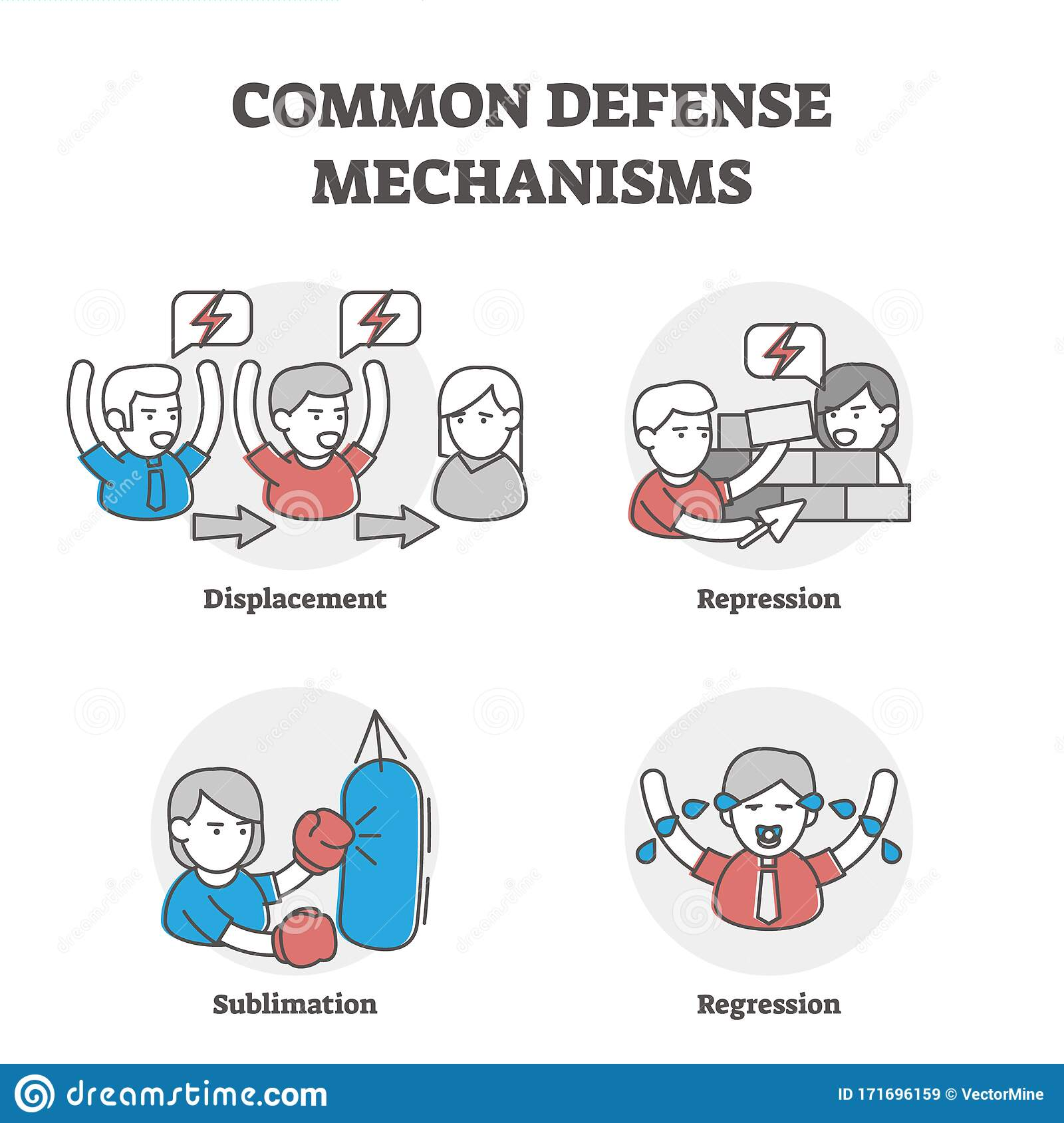 Common Defense Mechanisms Examples Stock Vector