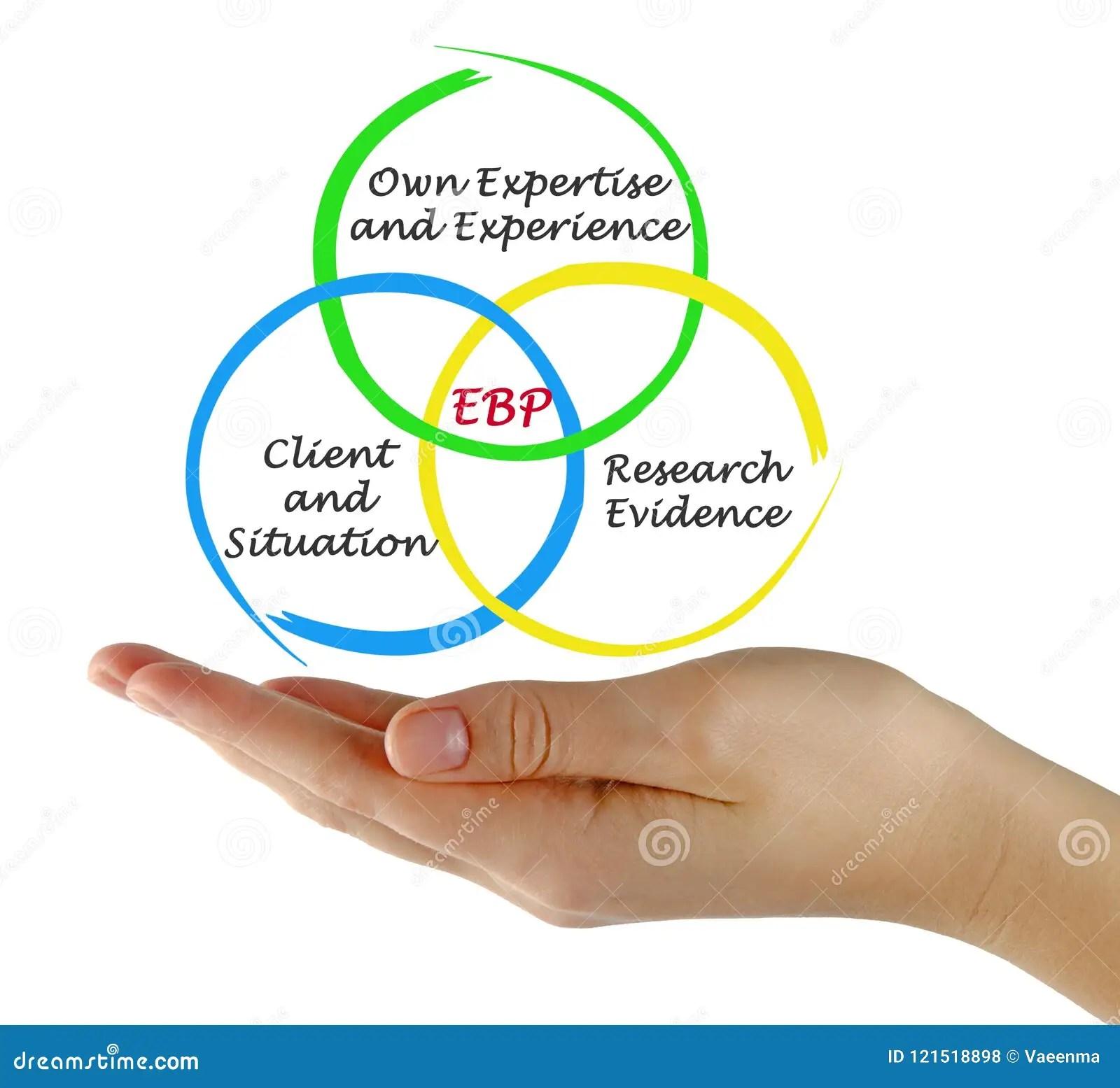 Evidence Based Practice Ebp Stock Photo