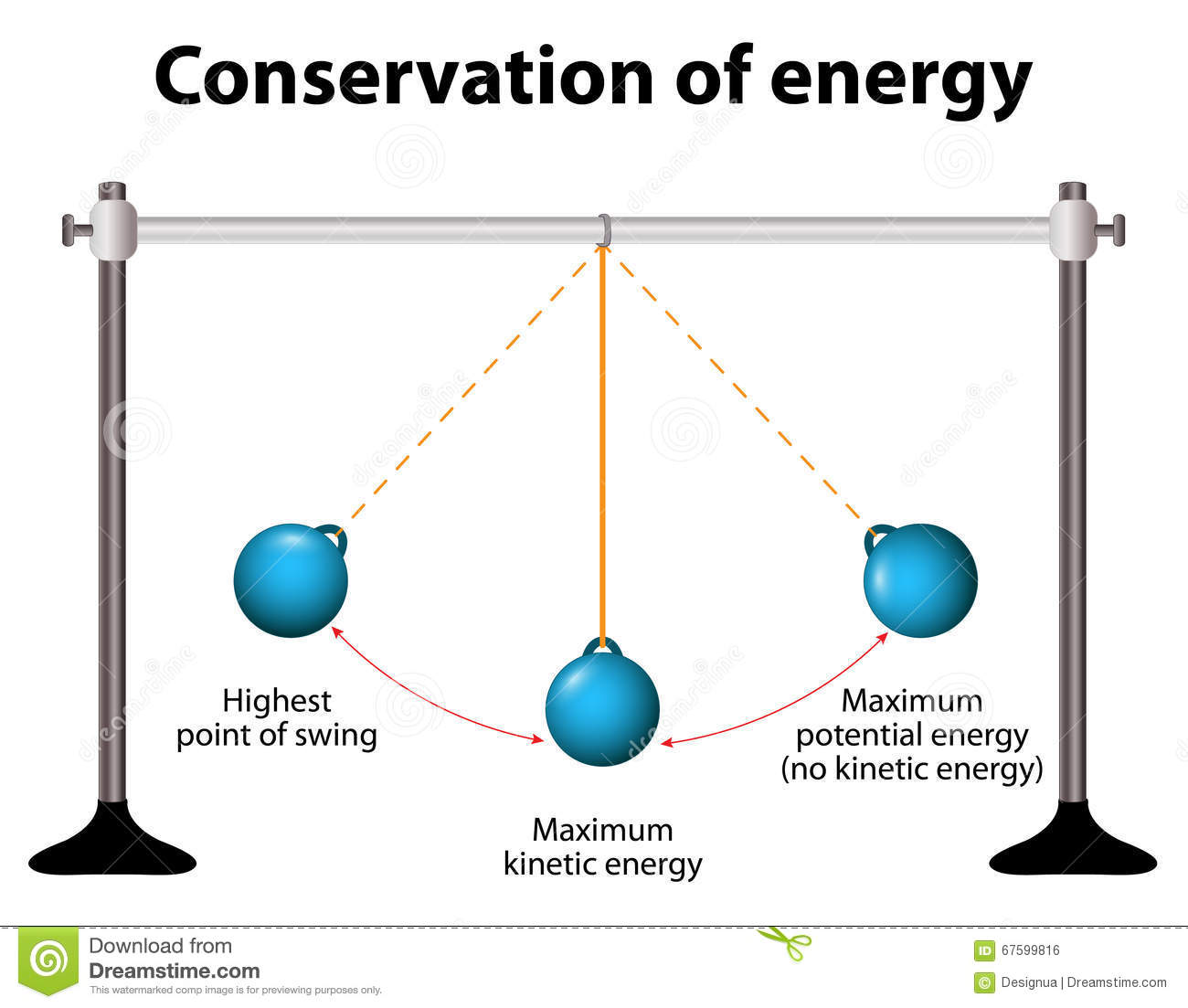 Conservation Of Energy Simple Pendulums Stock Vector