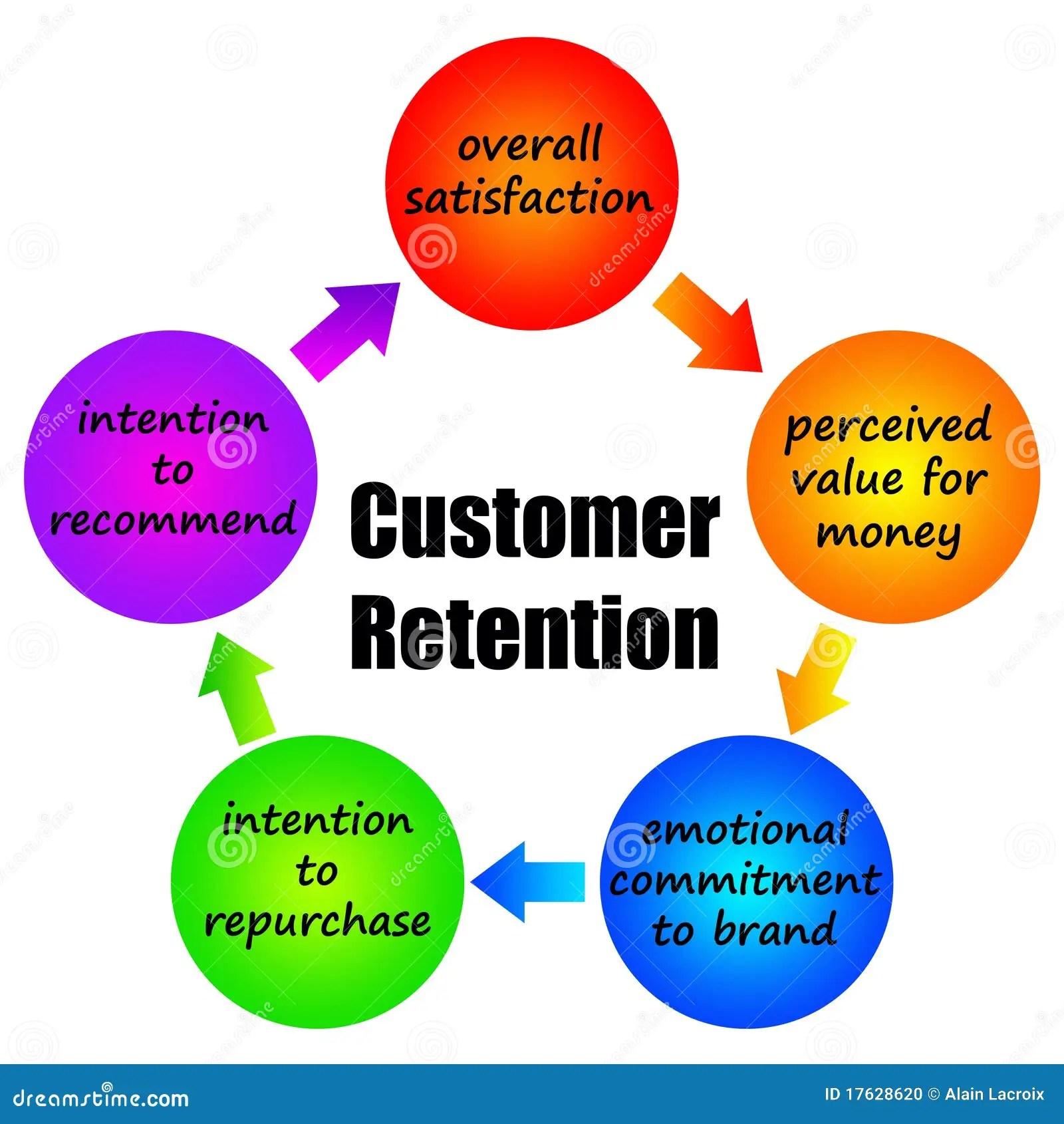 Customer Retention Stock Illustration Illustration Of