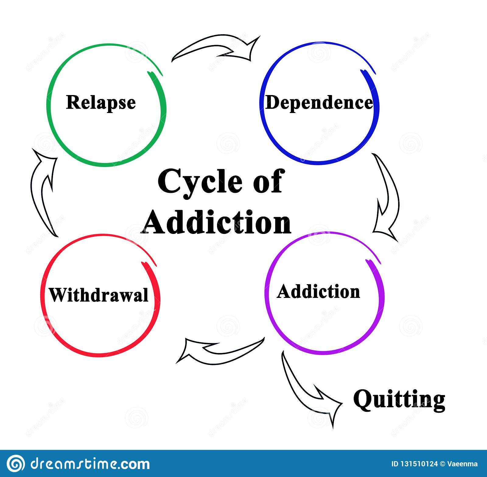 The Cycle Of Addiction Stock Illustration Illustration Of