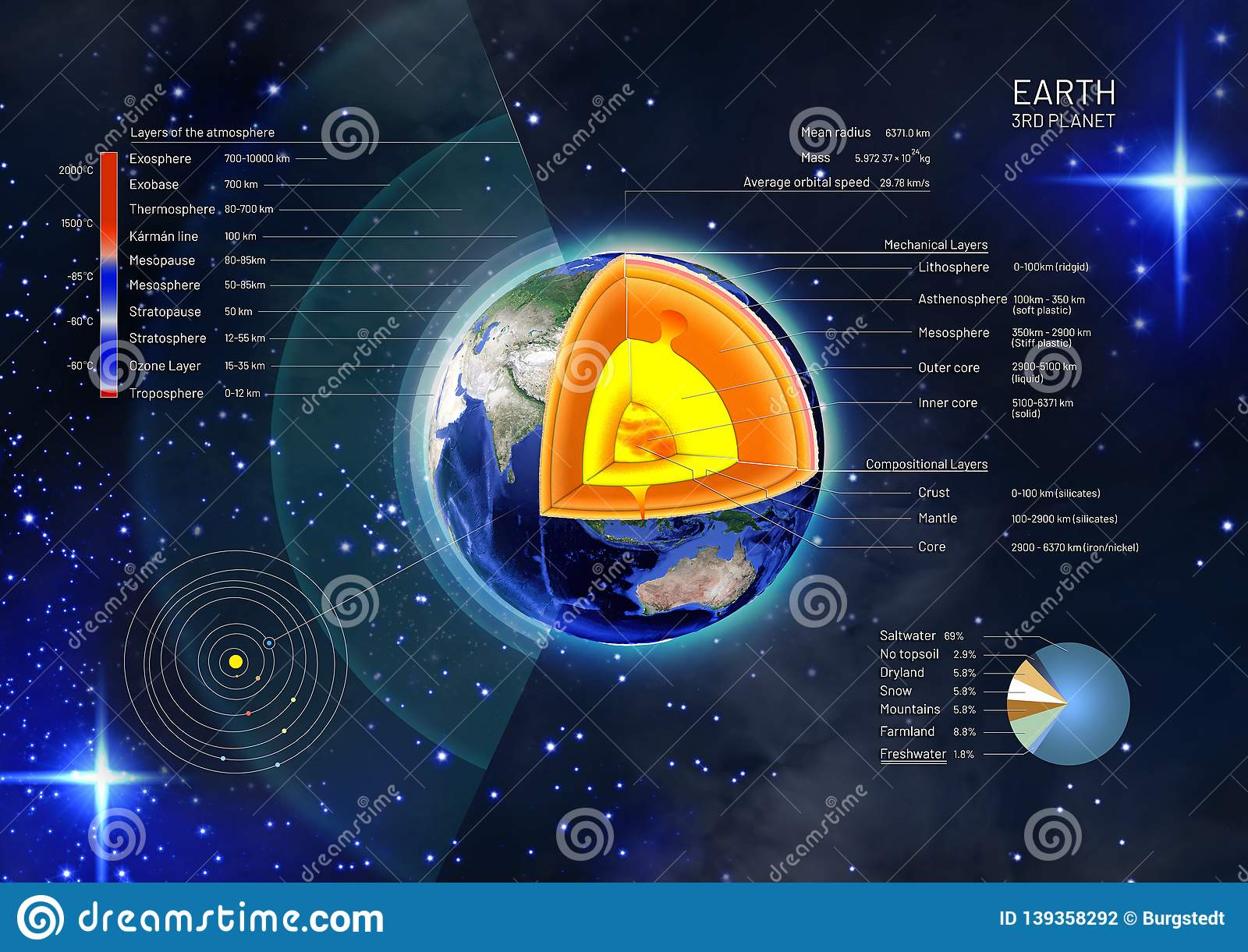 Cross Section And The Structure Of The Earth From The