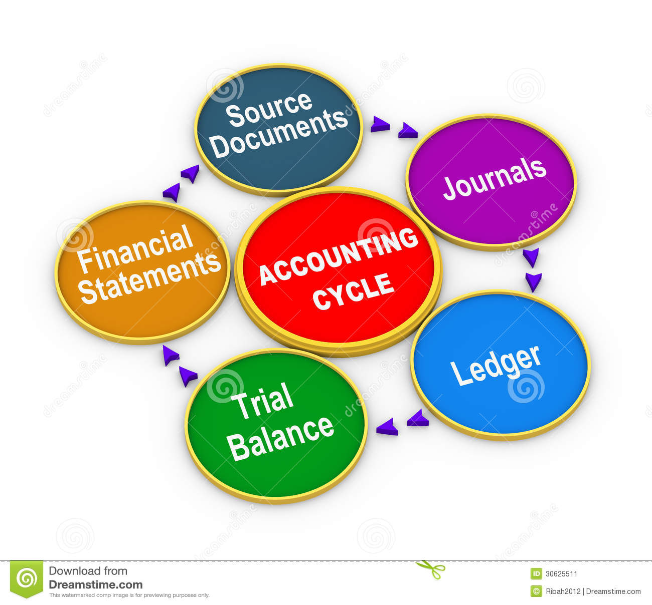 3d Life Cycle Of Accounting Process Stock Illustration