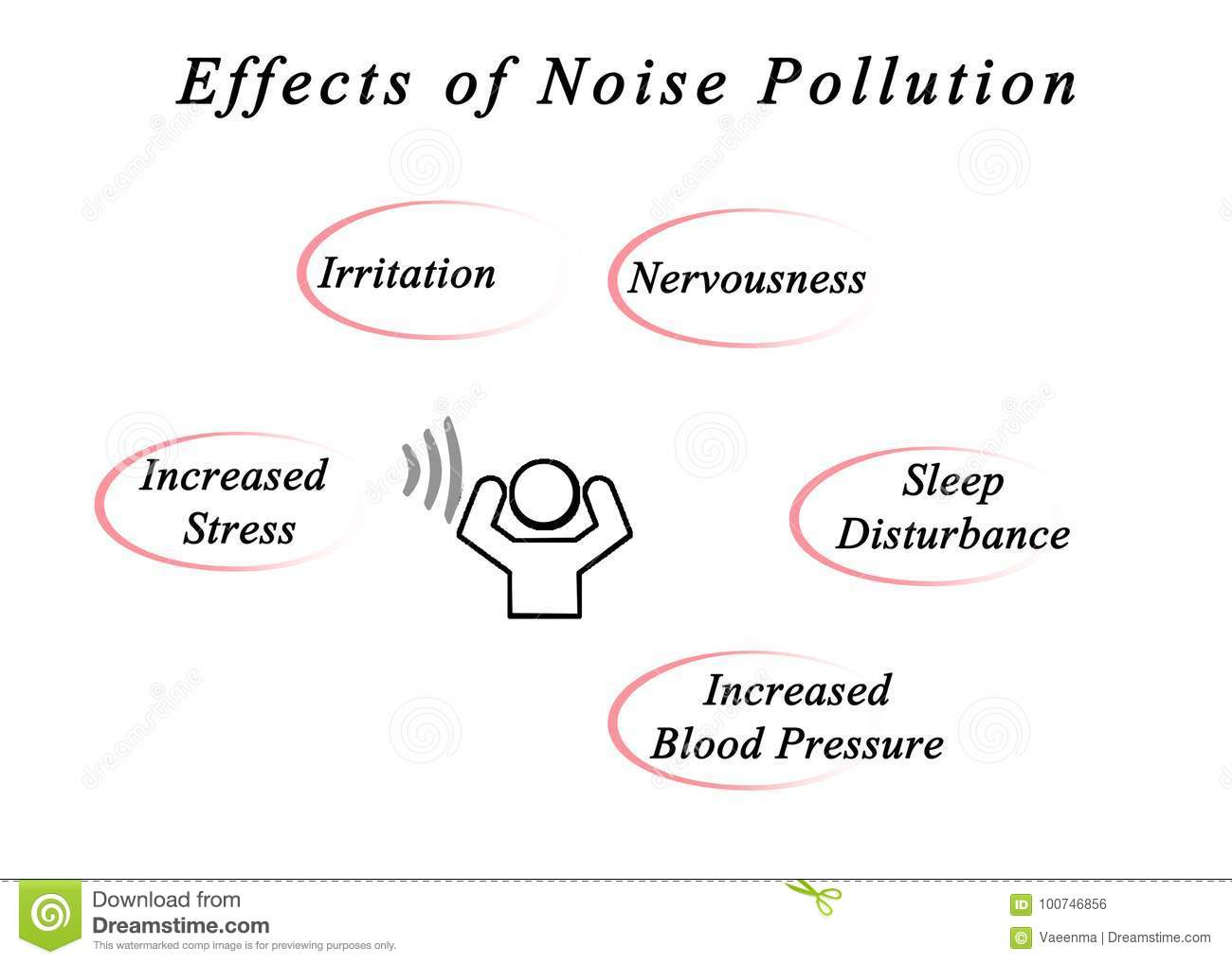 Effects Of Noise Pollution Stock Illustration