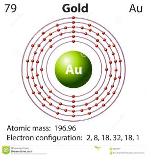 Diagram Representation Of The Element Gold Stock Vector