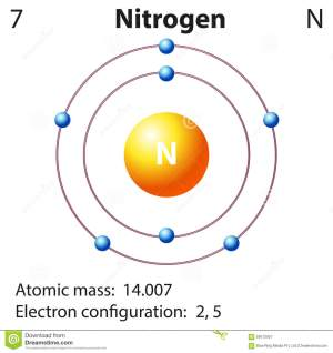 Diagram Representation Of The Element Nitrogen Stock
