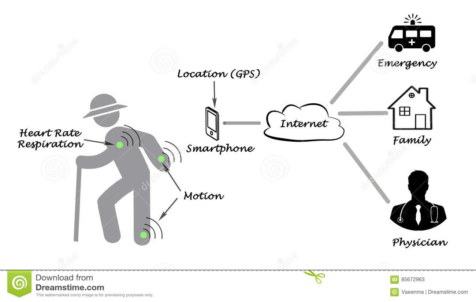 Diagram Of Telemedicine Stock Illustration Illustration