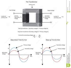 Diagram To Show How A Electrical Transformer Changes