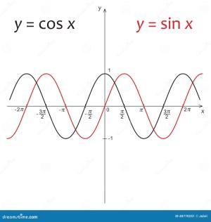 Diagramm Von Funktion Y=sin X Und Von Y=cos X Vektor