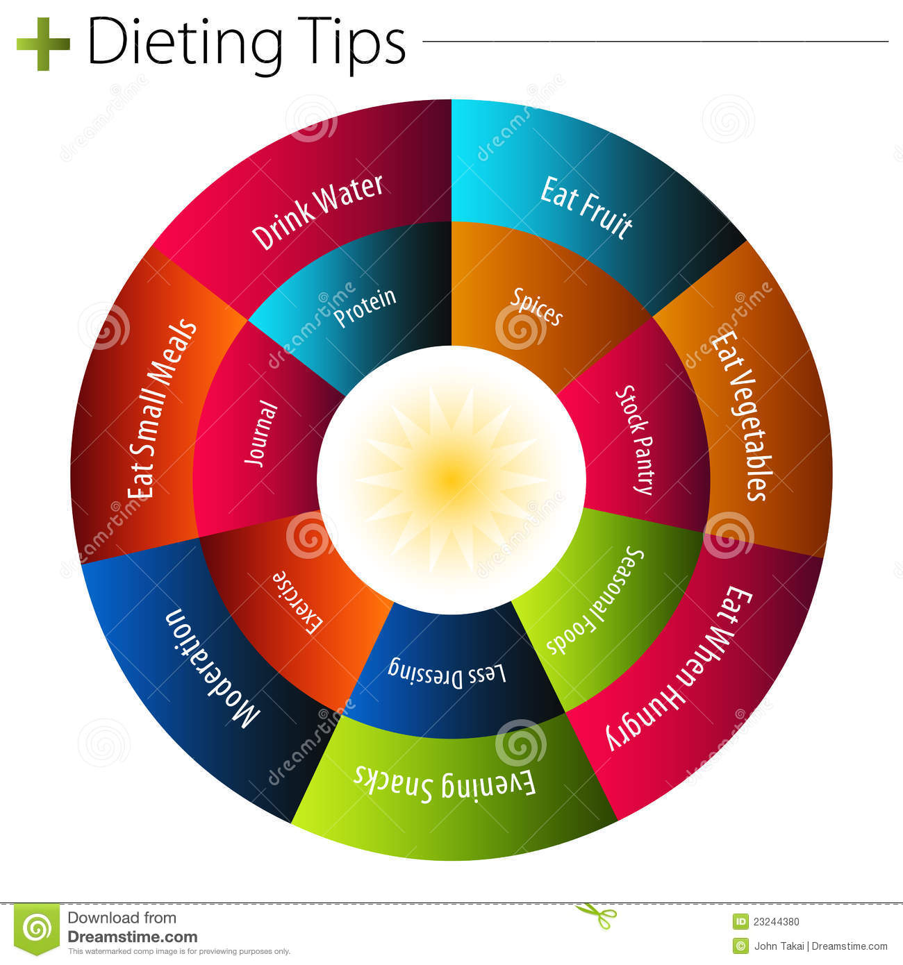 Ting Tips Chart Stock Photo