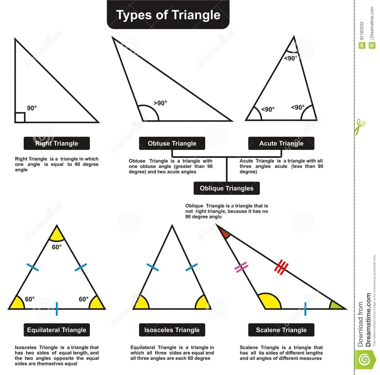 Different Types Of Triangles With Definitions Angles Stock