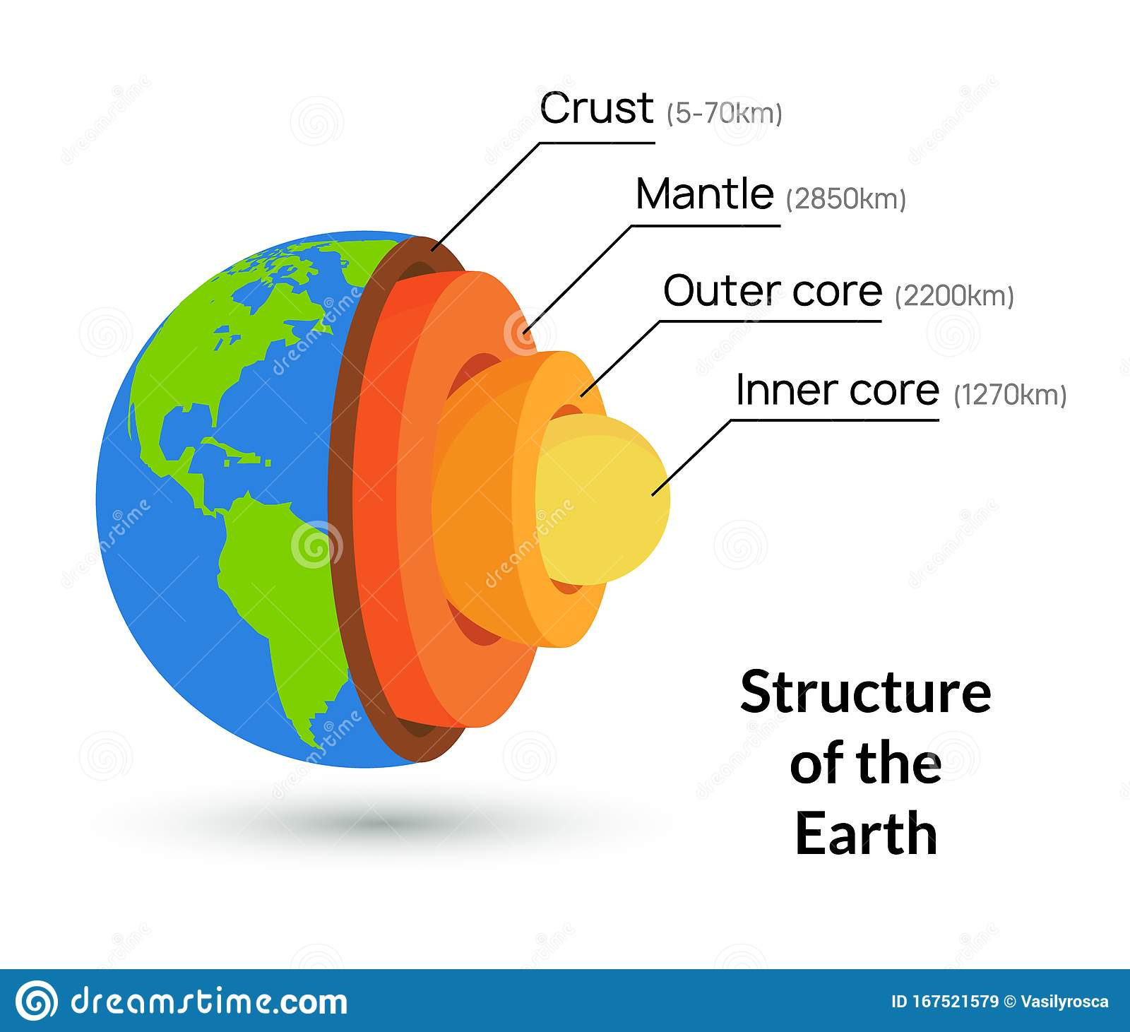 Earth Core Structure Crust Vector Illustration Planet