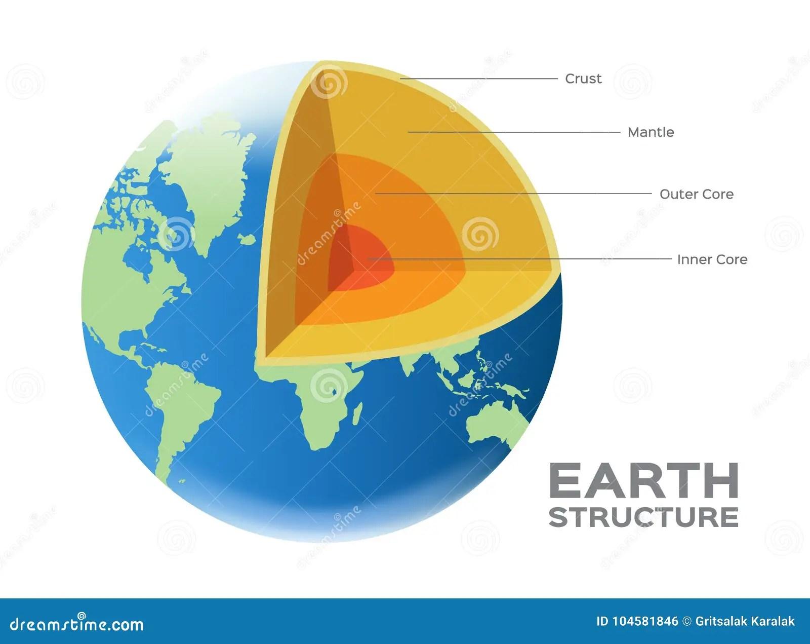 Earth Globe World Structure Vector