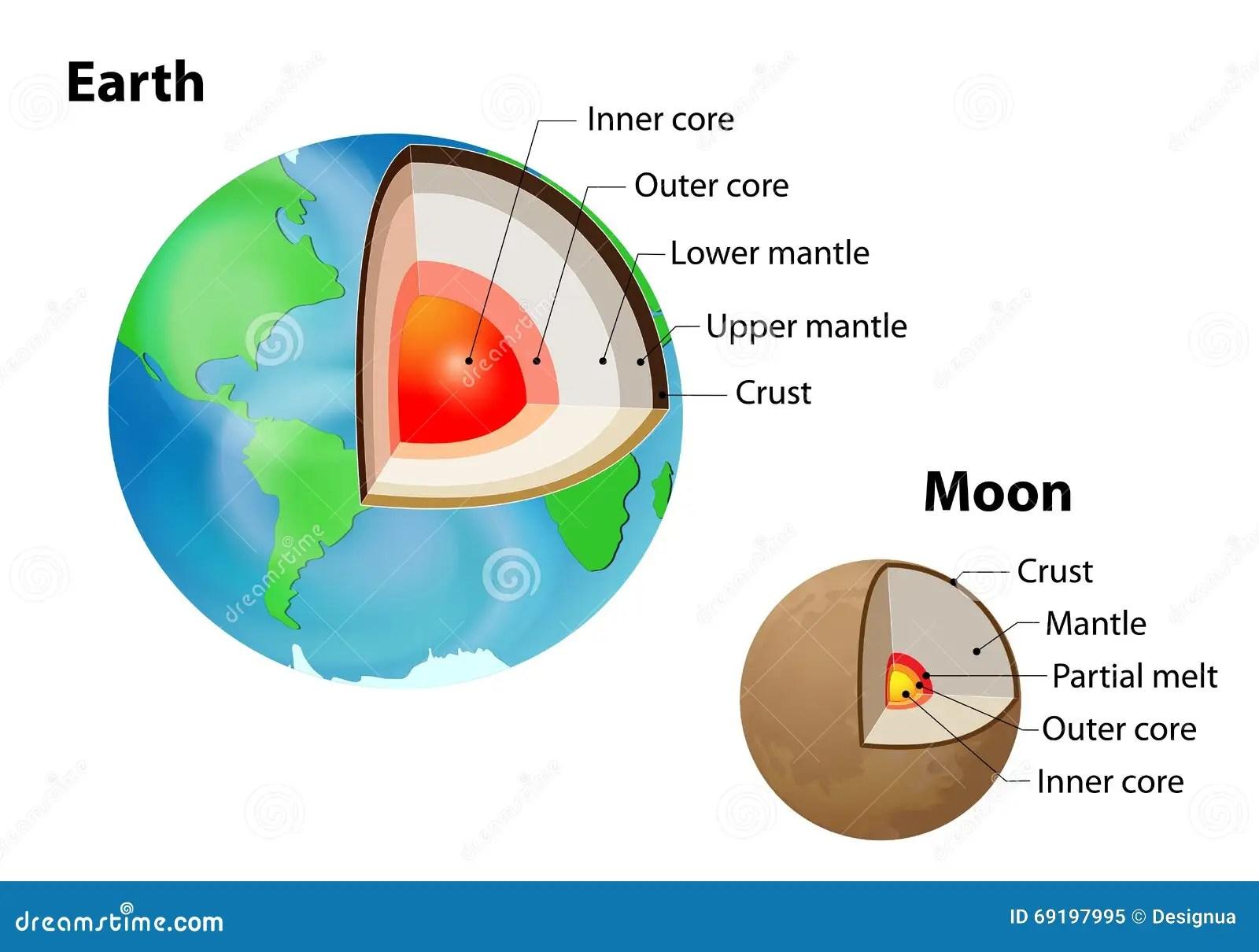 Earth Interior Worksheet S