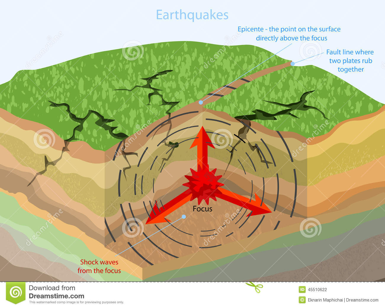 Earthquakes Geological Stock Illustration Illustration Of