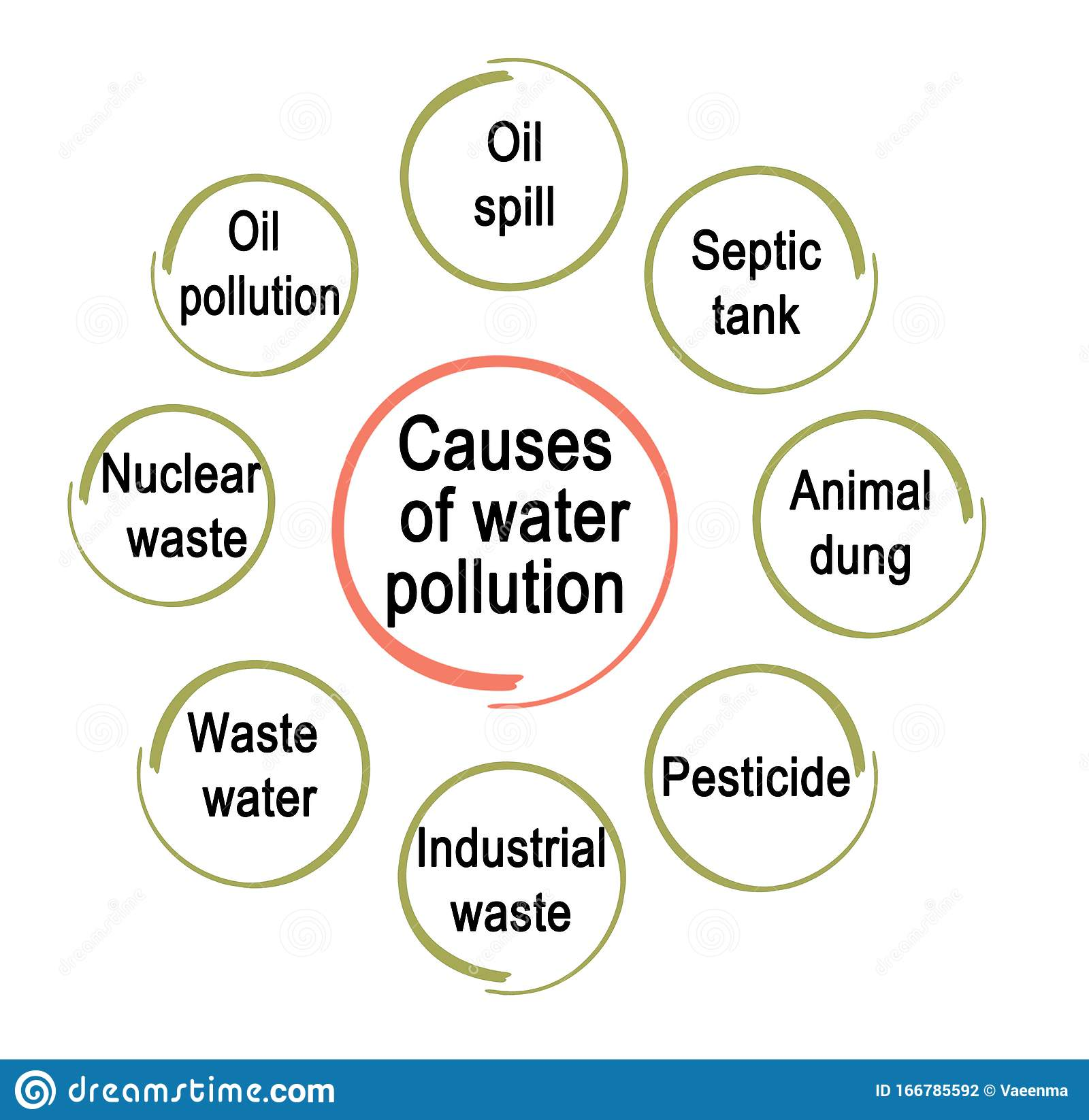Causes Of Water Pollution Stock Illustration Illustration