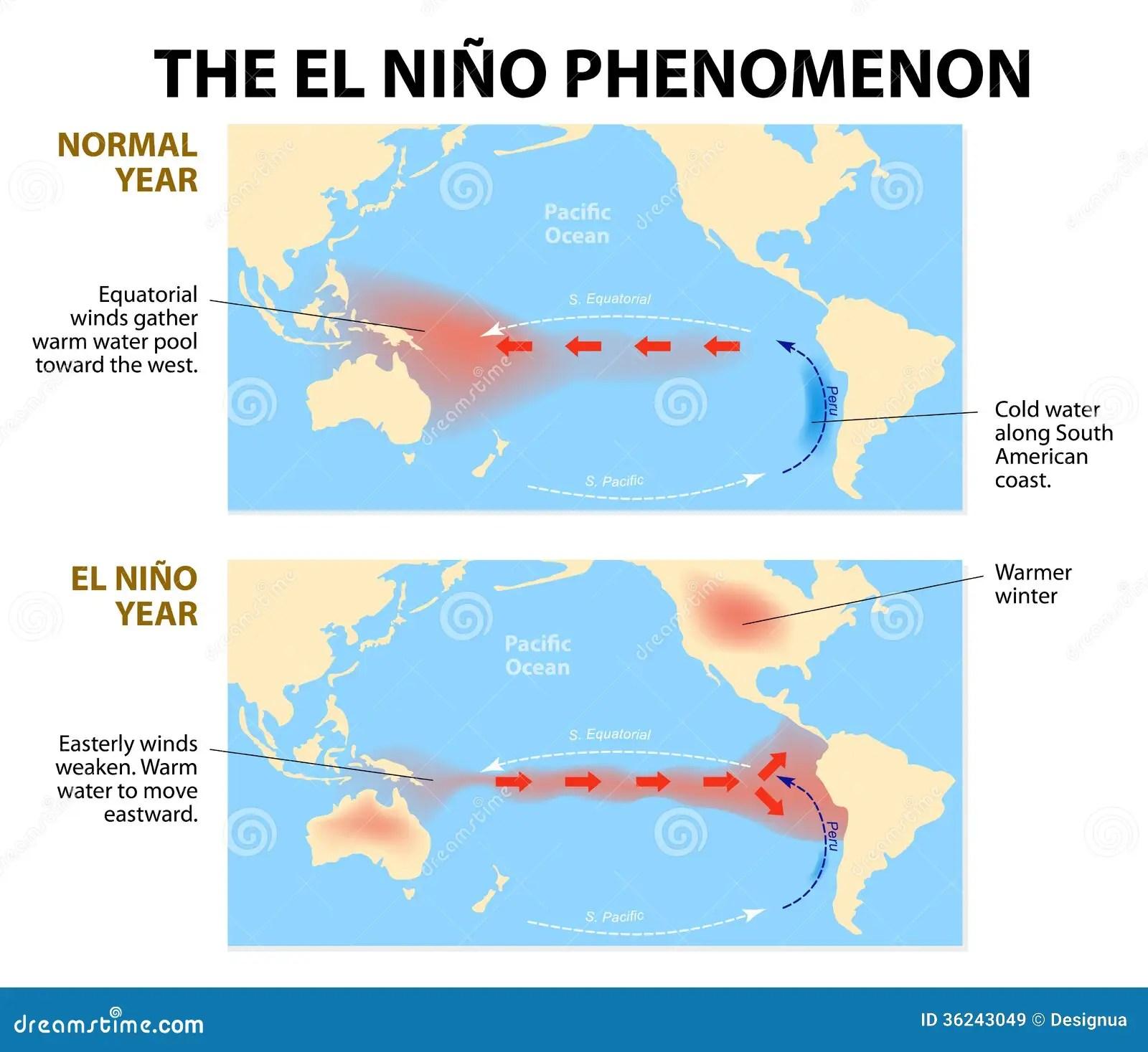 El Nino Phenomenon Stock Vector Illustration Of Ground