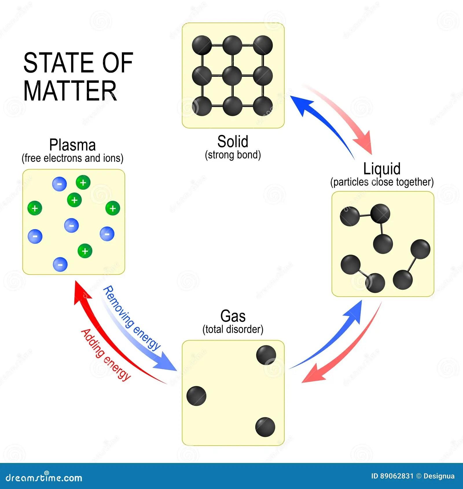 Estados Del Solido Del Liquido Del Gas Y Del Plasma De
