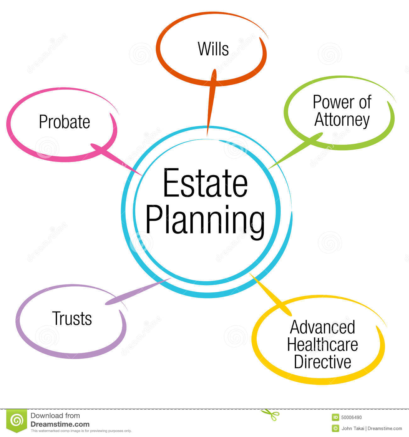 Estate Planning Chart Stock Vector Illustration Of