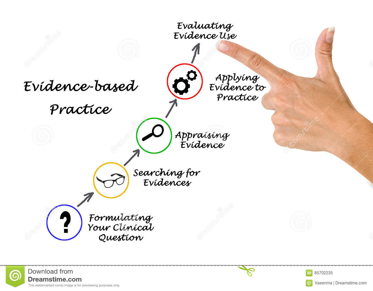 Evidence Based Practice Stock Image Image Of Expert