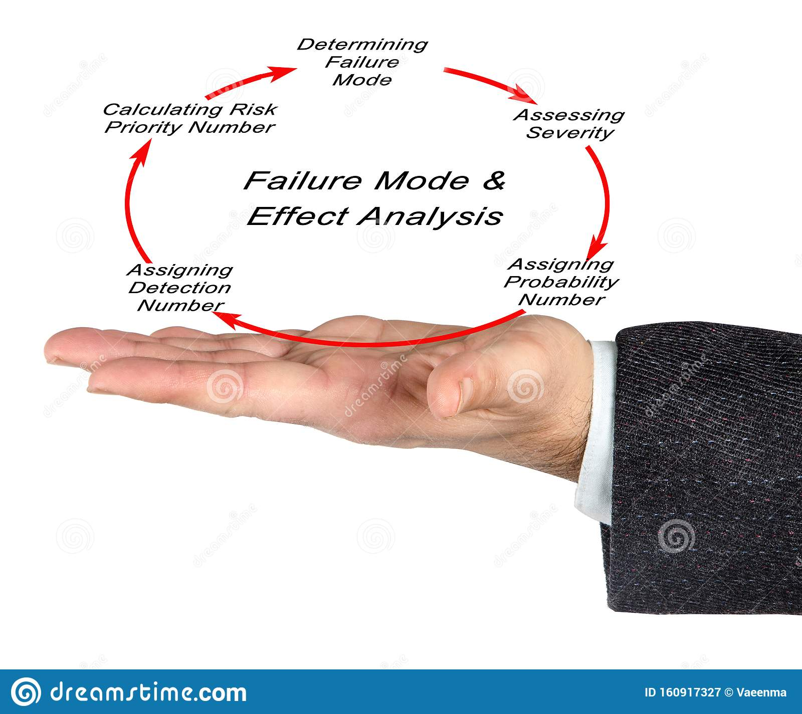 Failure Mode And Effectsysis Stock Image