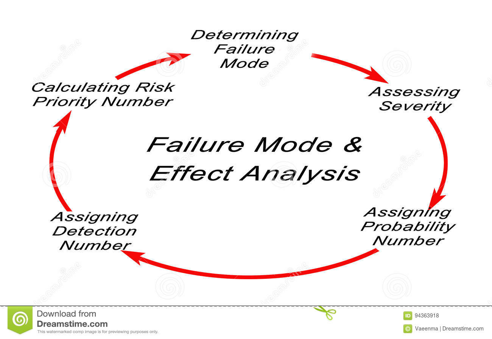 Failure Mode And Effectsysis Stock Illustration