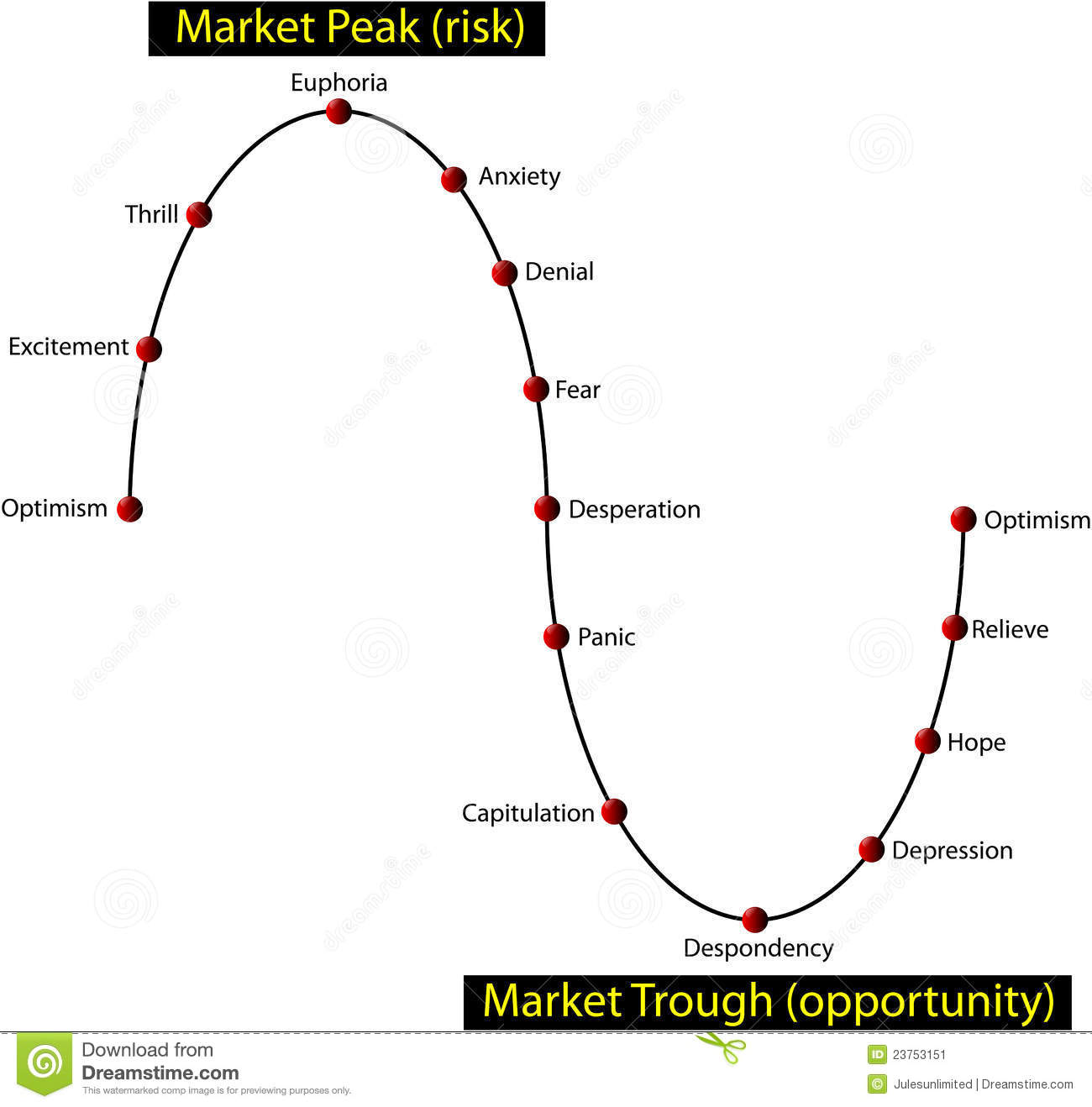 Financial Investor Market Cycle