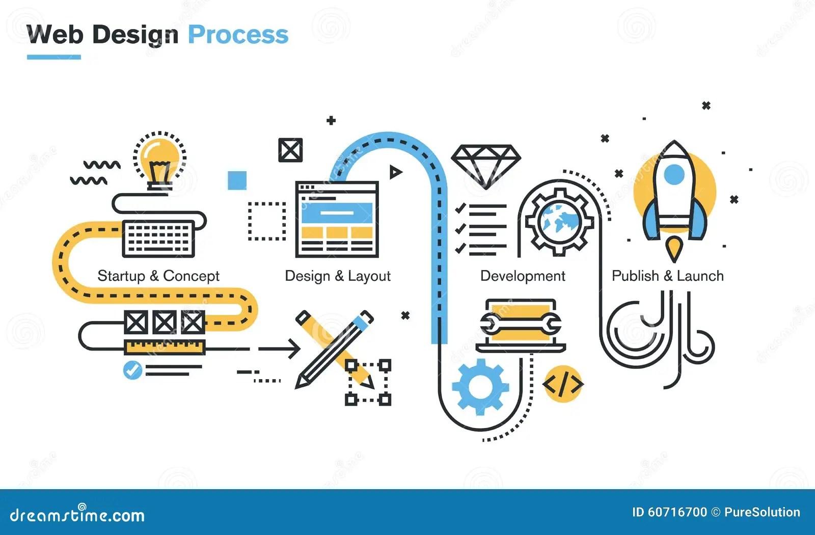 Flat Line Illustration Of Website Design Process Stock