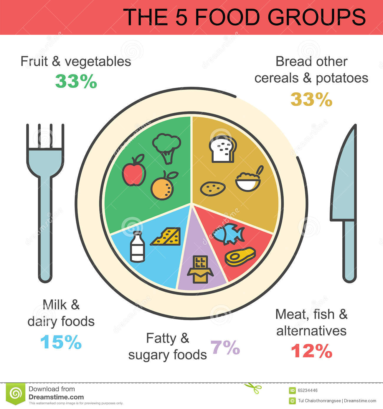 The 5 Food Groups Stock Vector