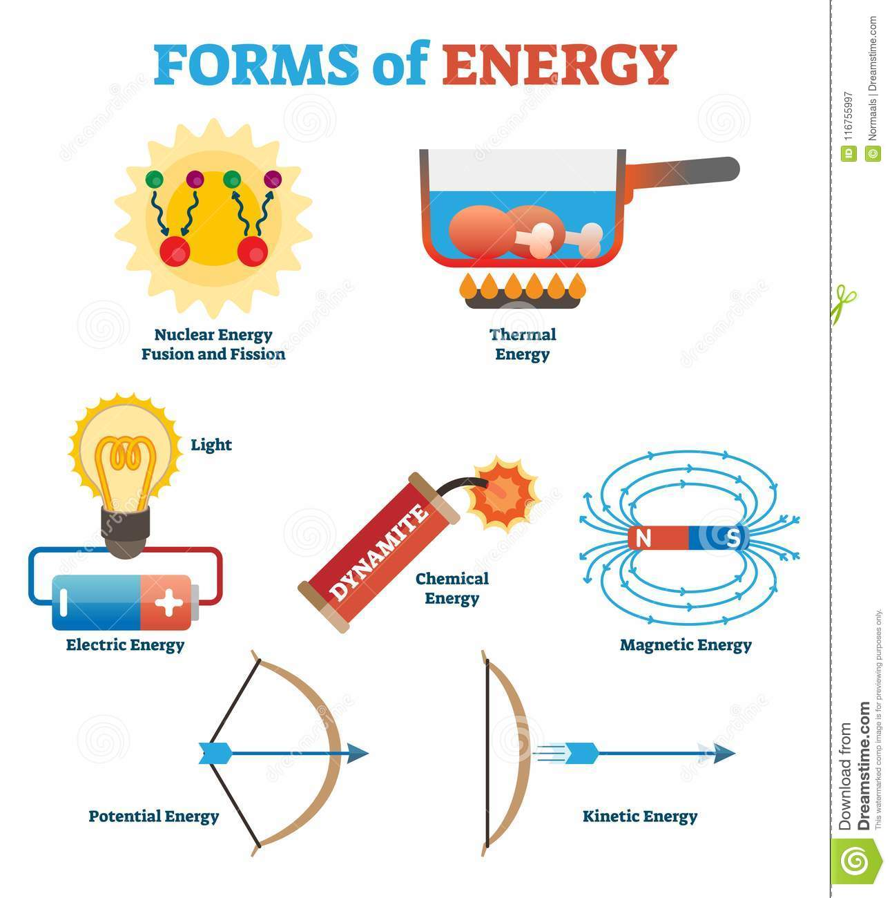 Forms Of Energy Collection Physics Concept Vector