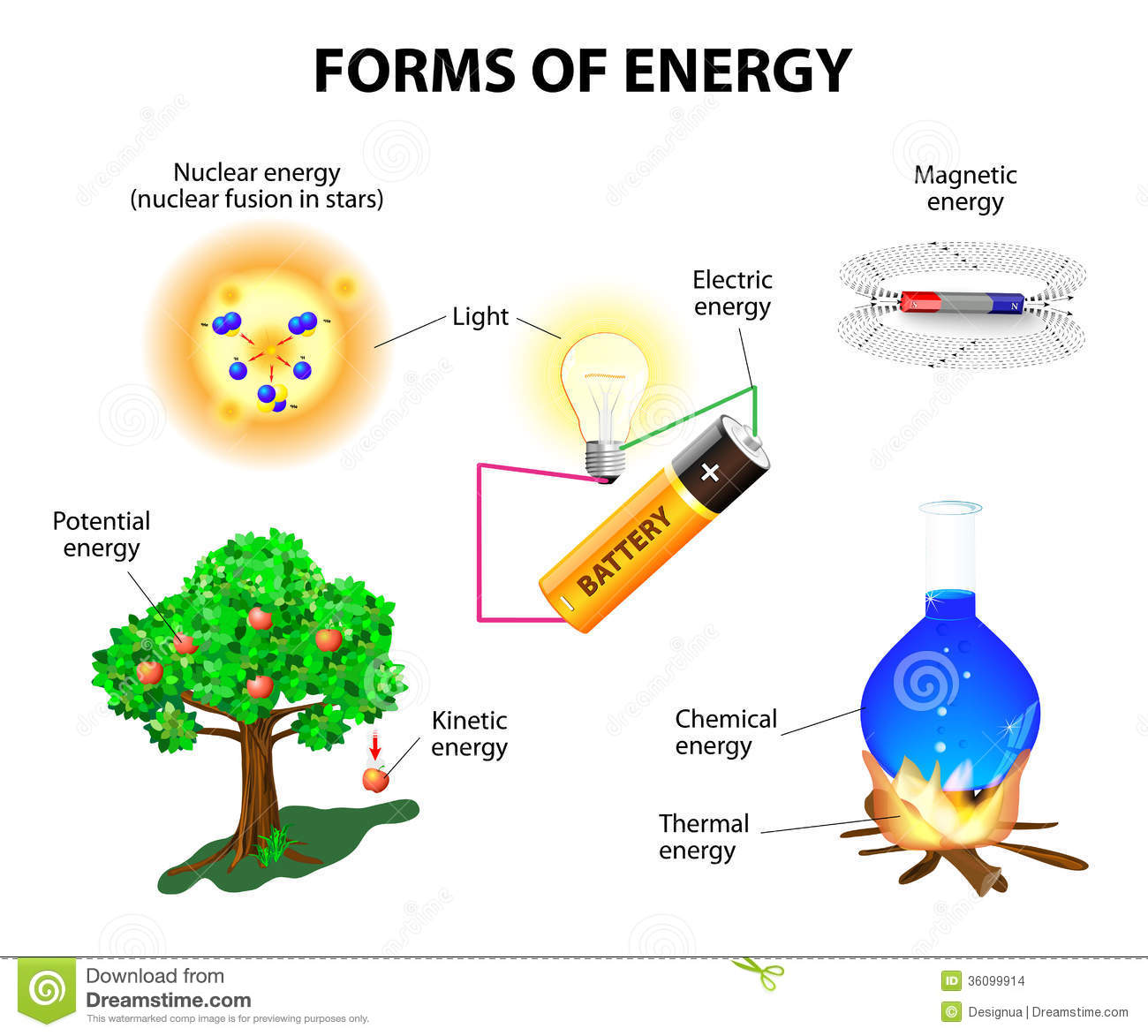 Forms Of Energy Stock Vector Illustration Of Math Molecule