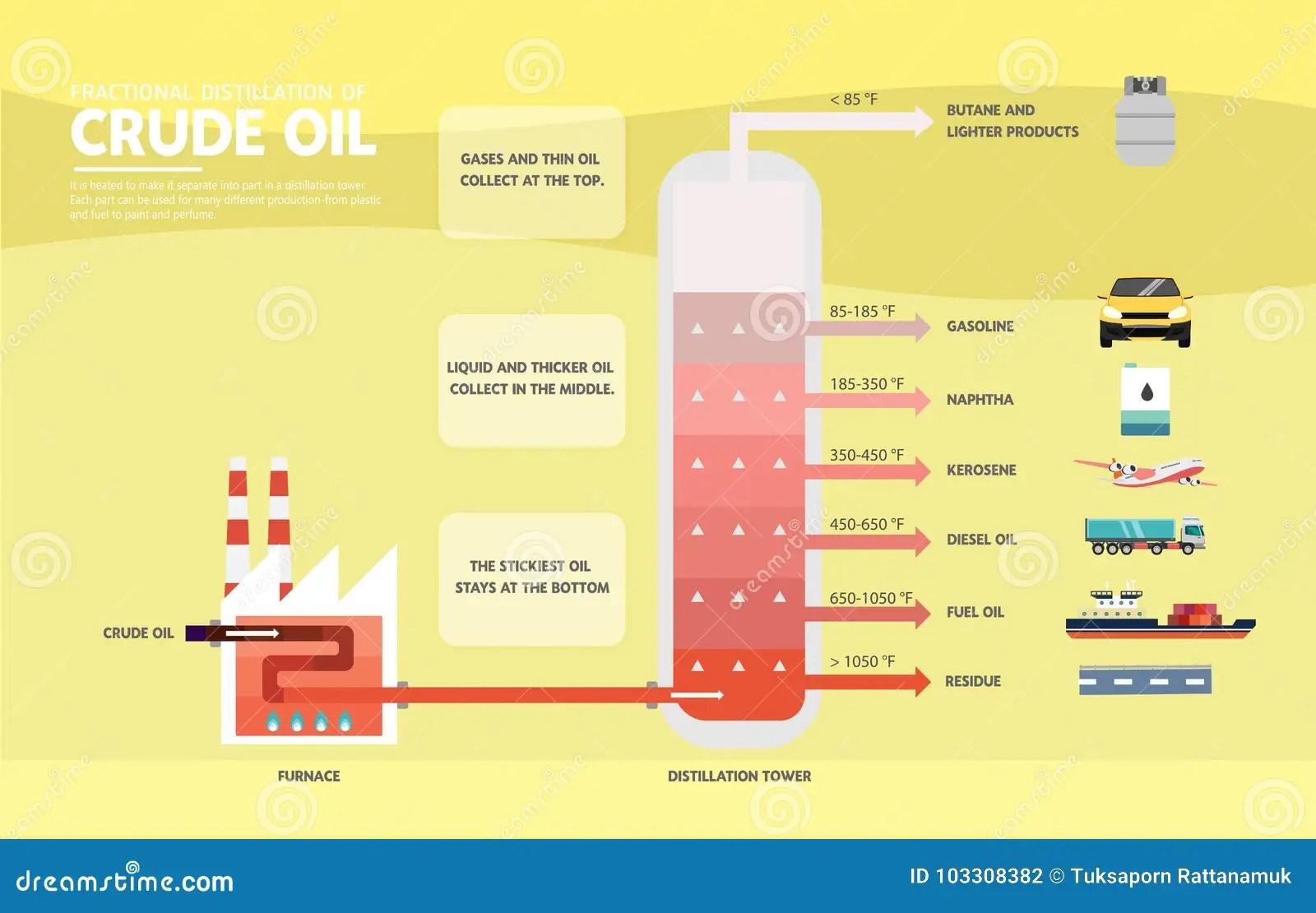 Fractional Distillation Of Crude Oil Diagram Stock Vector