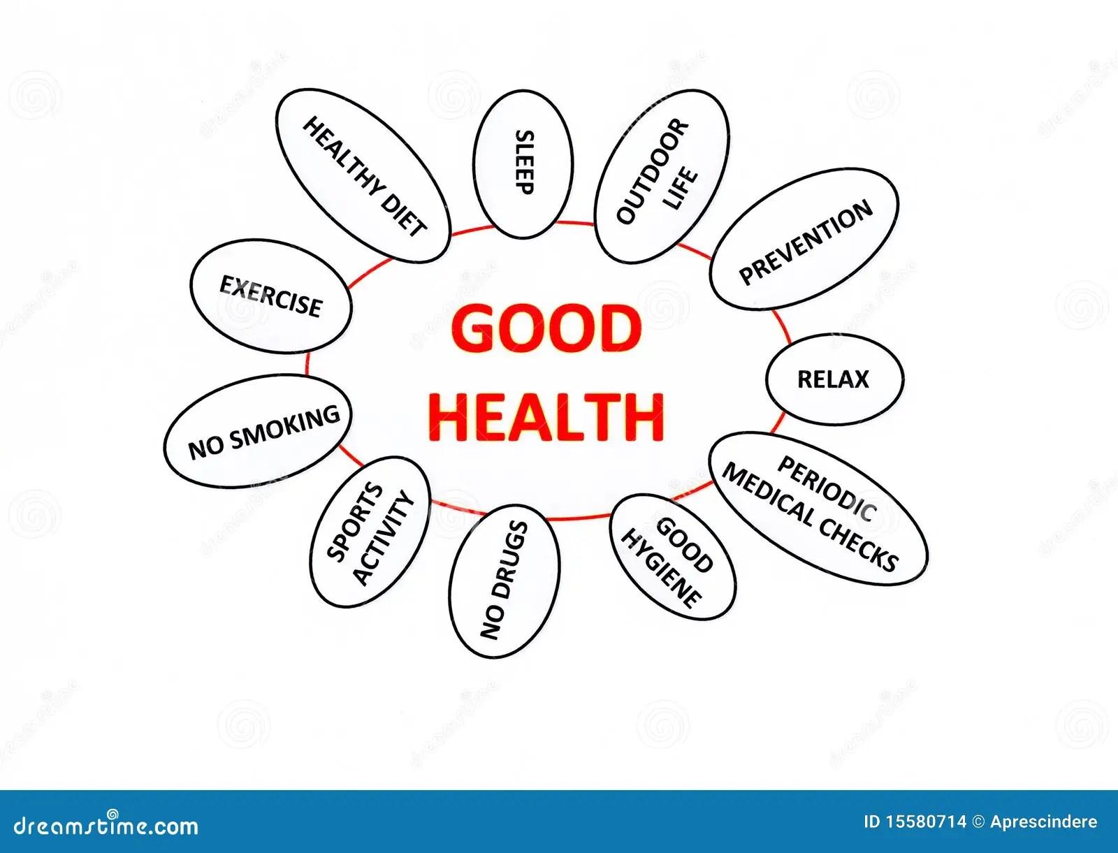 Good Health Concept Stock Illustration Illustration Of