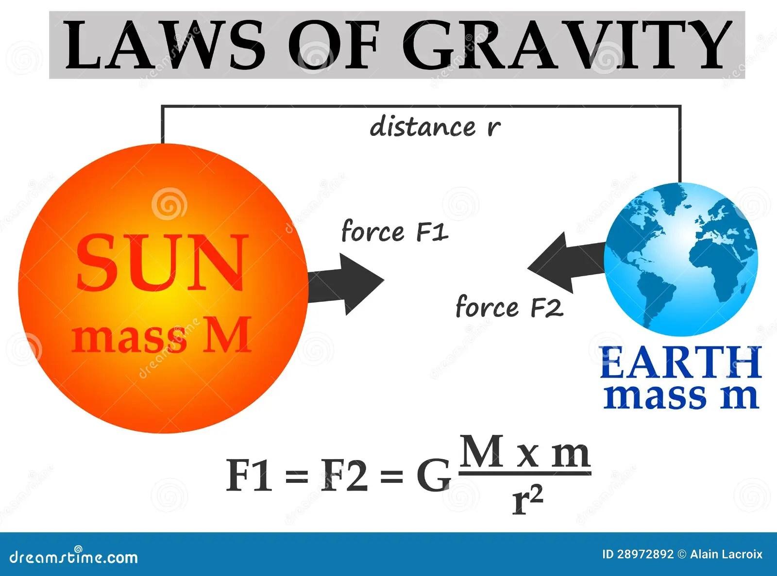 Gravity Stock Illustration Image Of Mathematics School